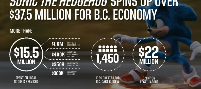 SONIC THE HEDGEHOG SPINS UP SERIOUS SPENDING IN B.C., INVESTING OVER $37.5M ACROSS THE PROVINCE